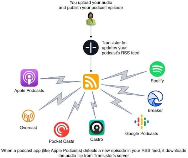Que sont les plates-formes de Podcast ?