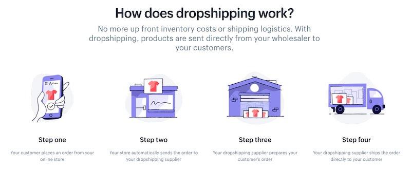 Comment fonctionne Dropshipping travail