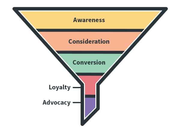 Entonnoir de marketing en ligne
