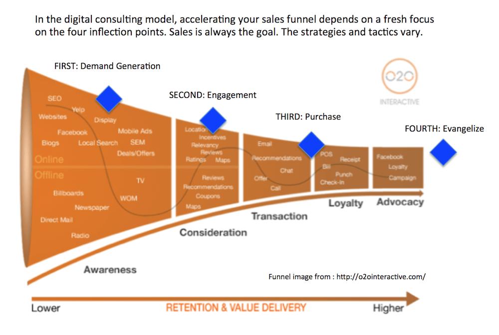 Digital Consulting Entonnoir de vente