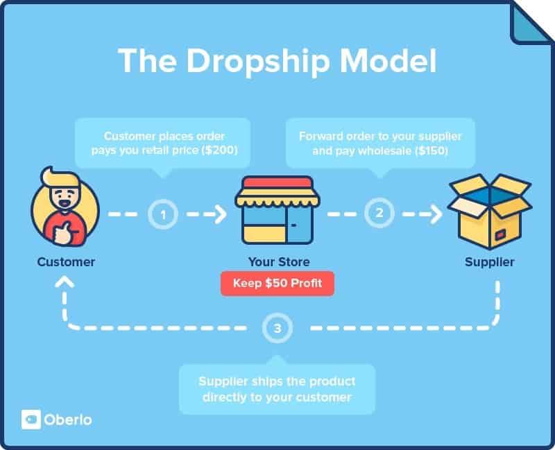 Meilleures idées d'affaires Dropshipping Dropshipping