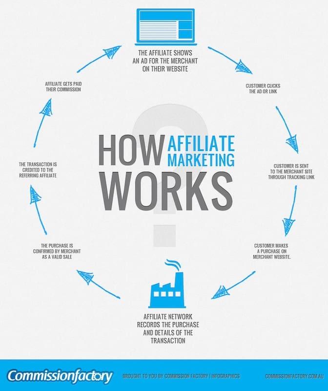 Meilleures idées d'affaires - Comment fonctionne le marketing d'affiliation