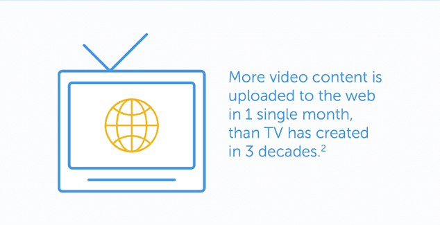 Statistiques du contenu vidéo
