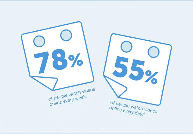 Statistiques sur le visionnage de vidéos