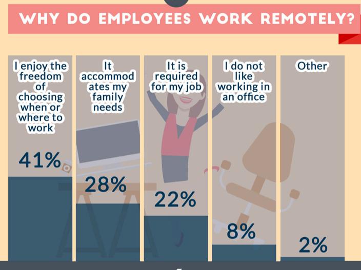 Raisons pour lesquelles les employés travaillent à distance