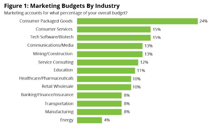 Budgets de marketing par industrie